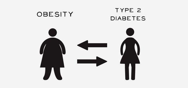 Wie funktioniert Fettleibigkeit Ursache Typ-2-Diabetes? Foto
