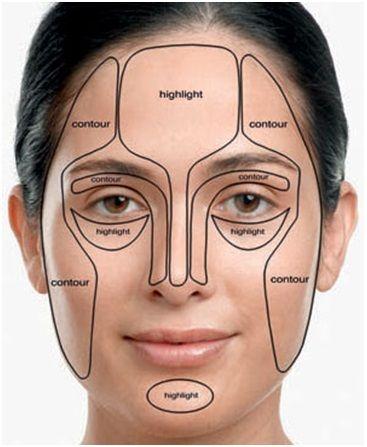 Was ist Gesichtskonturierung